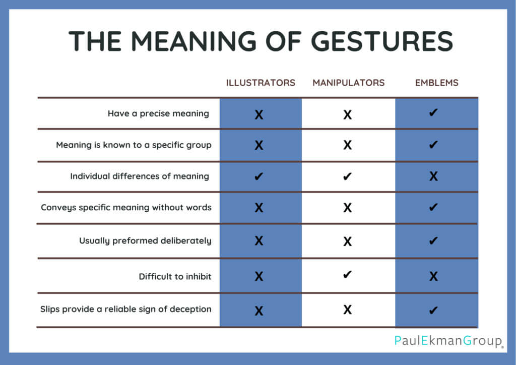 The Meaning of Gestures